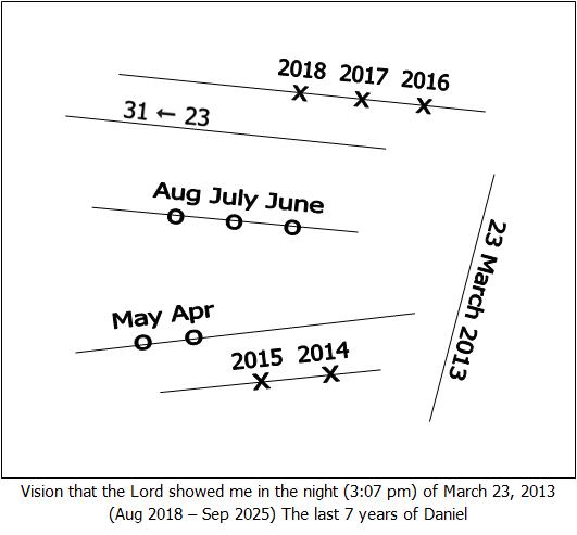 The false Prophet in the End Time – De Zonen Gods
