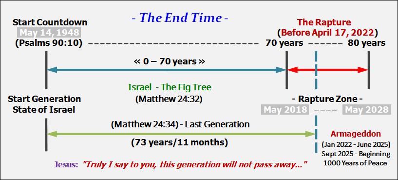 Second Coming Jesus Before May 16, 2022! – De Zonen Gods